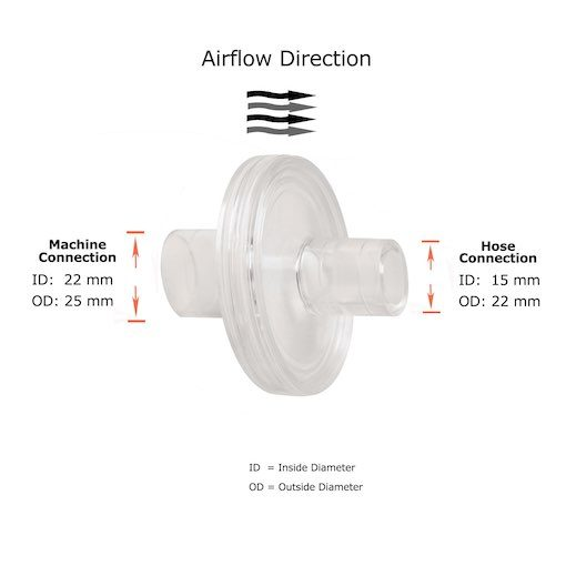 CPAP Filters Airflow Direction 510